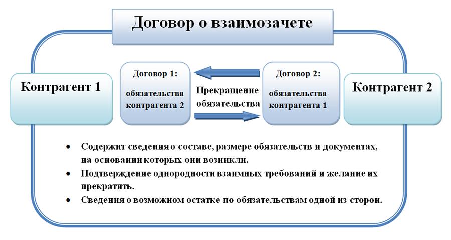 Типовой договор на оказание кормления по взаимозачету