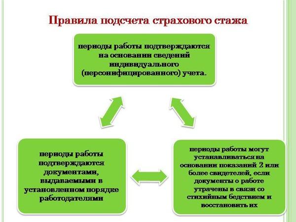 Как сделать запрос в архив для подтверждения трудового стажа
