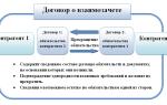 Договор взаимозачета услуг образец