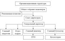 Образец краткой характеристики предприятия